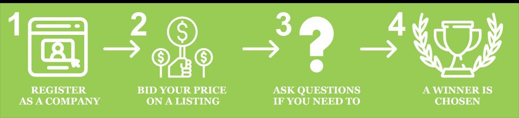 Buy scrap by placing a bid in 4 simple steps